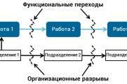 Часть V.III. Как из задач рождаются процессы бизнеса?