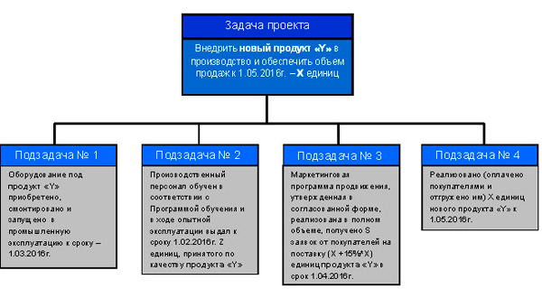 дерево задач проекта
