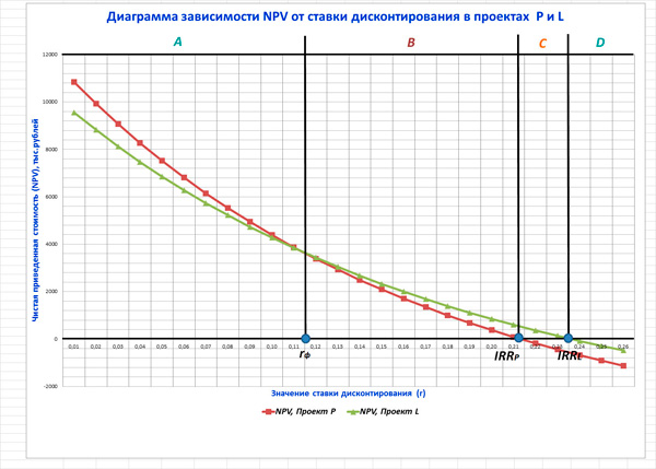 диаграмма зависимости NPV от ставки дисконтирования