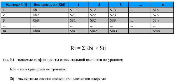 форма матрицы соответствия