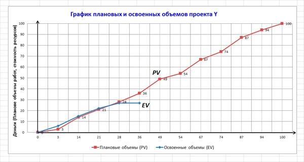 графическое сравнение параметров проекта