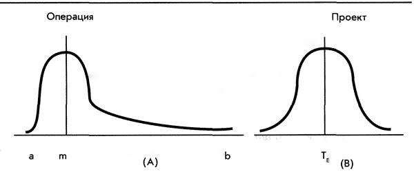 график длительности операции и проекта