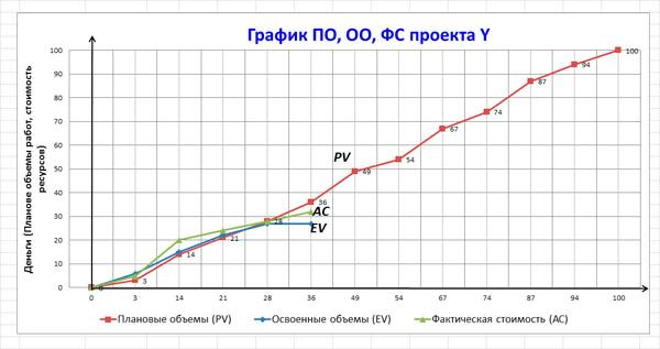 график сравнения показателей проекта