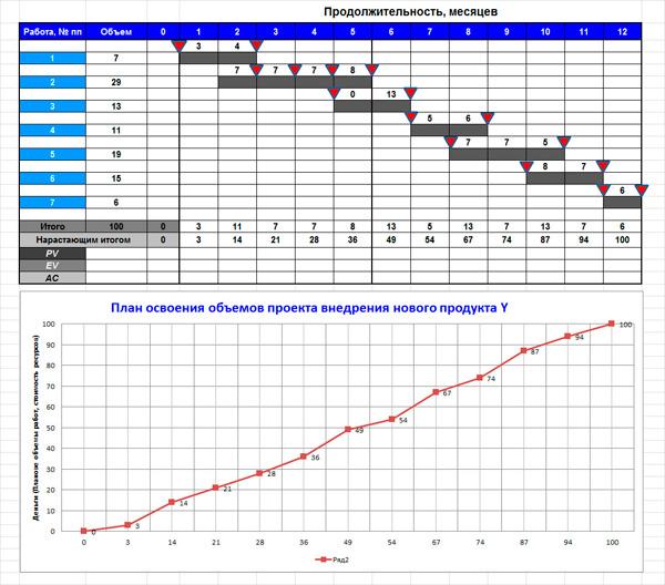 календарный план проекта и график освоения объемов