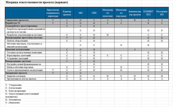 матрица ответственности проекта