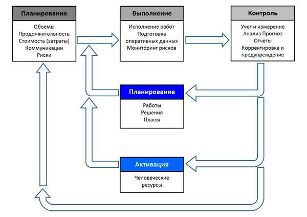 модель метода освоенного объема