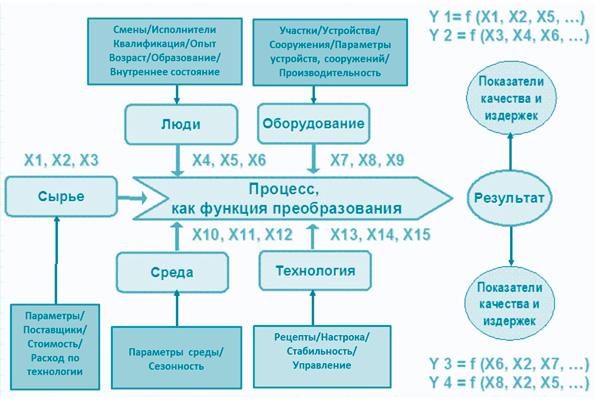 модель процесса