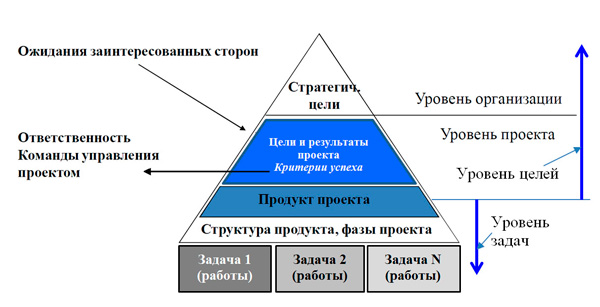 пирамида целей