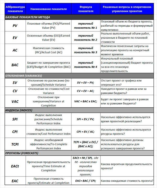 показатели и индексы метода
