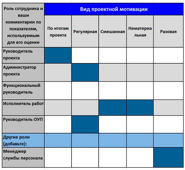 оценочная таблица мотивации