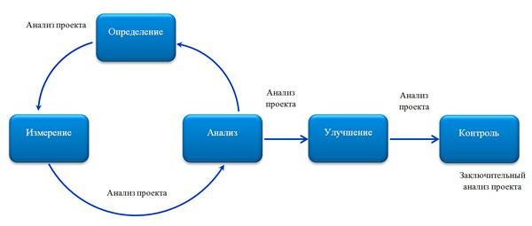 пример последовательности DMAIC