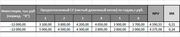 пример таблицы базовых параметров проектов