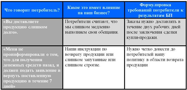 пример таблицы выявления потребностей клиентов