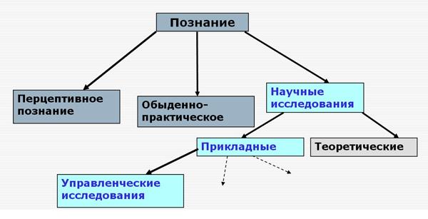 роль управленческих исследований