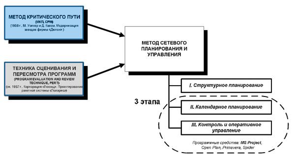 схема методов сетевого планирования