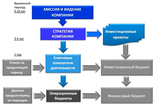 схема реализации стратегии компании