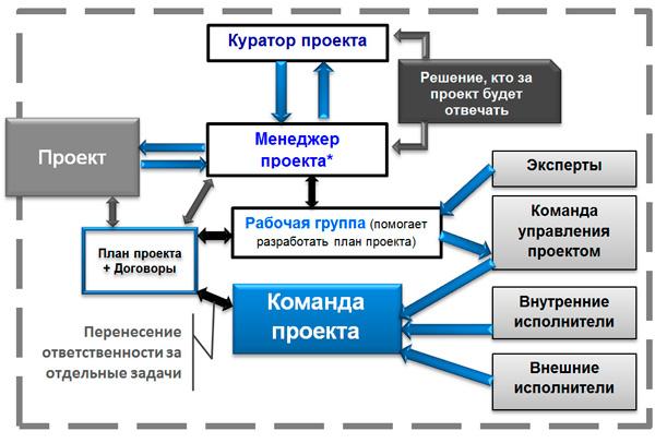схема взаимодействий проектных групп