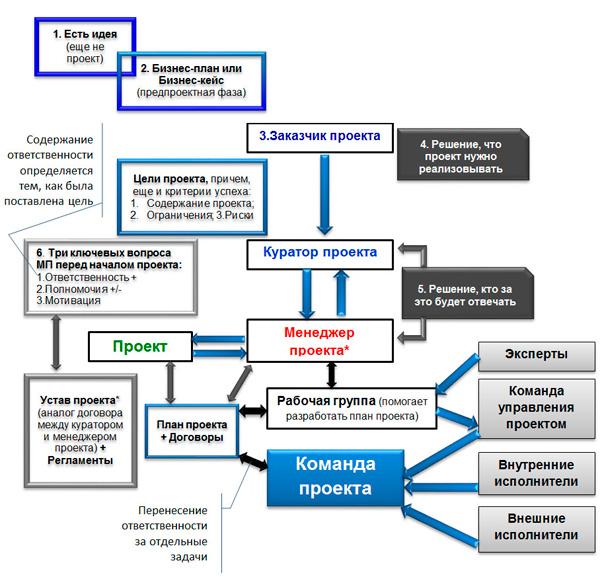 схема взаимодействия в проекте
