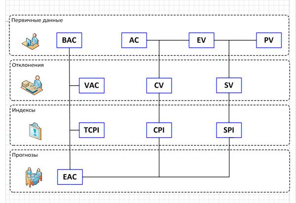 схема взаимосвязей метода освоенного объема