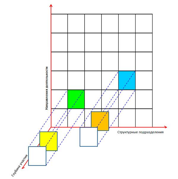 структура матрицы ответственности