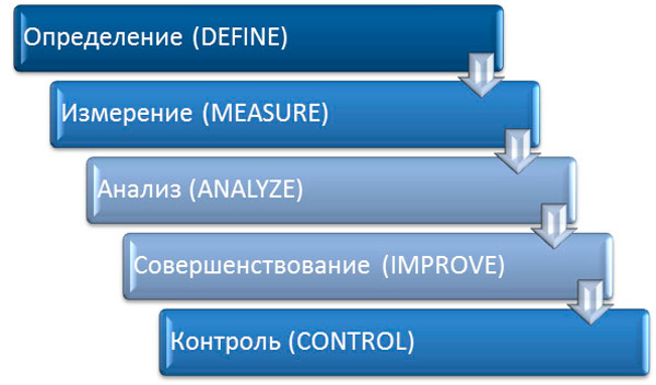 вариант реализации проектов DMAIC