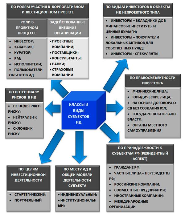 виды субъектов инвестиционной деятельности