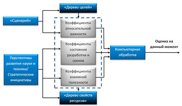 визуальная модель Паттерн