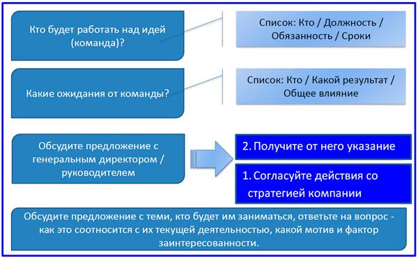 алгоритм поиска инновационной модели