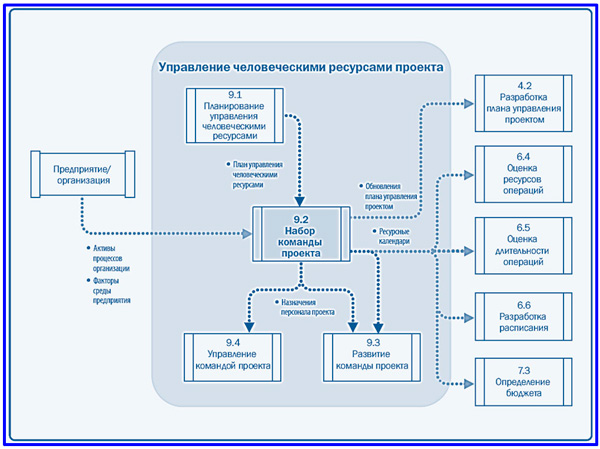 диаграмма данных набора команды проекта
