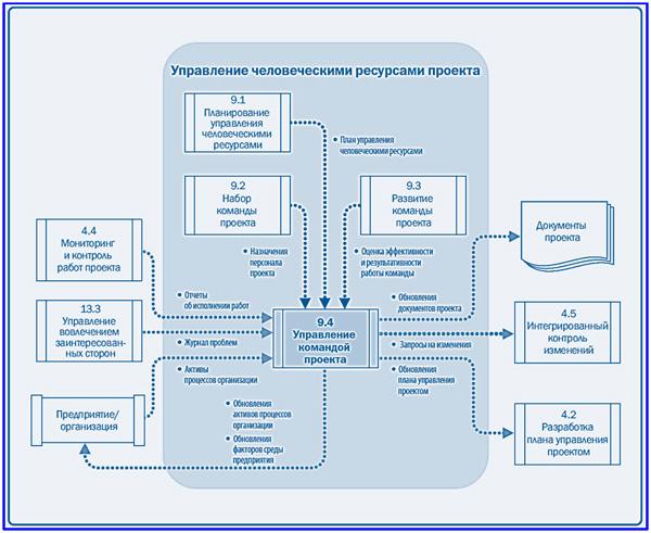 диаграмма данных управления командой проекта