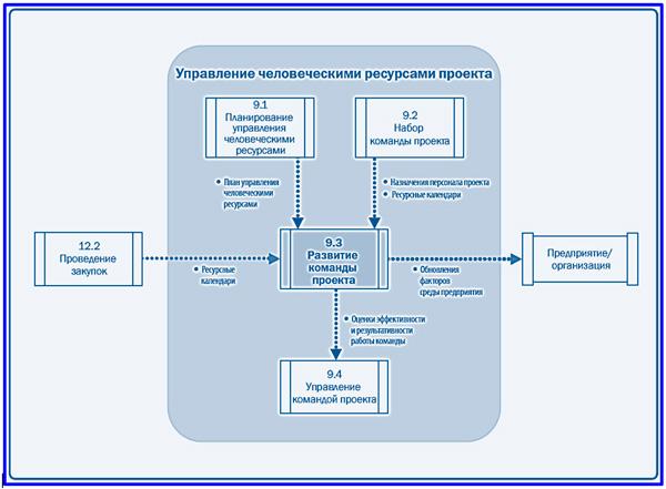 диаграмма потоков данных развития команды