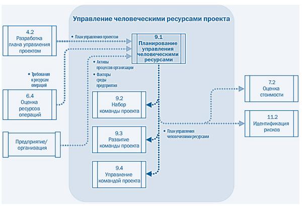 диаграмма  потоков данных управления человеческими ресурсами