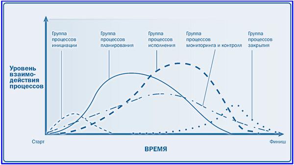 диаграмма взаимодействий групп процессов