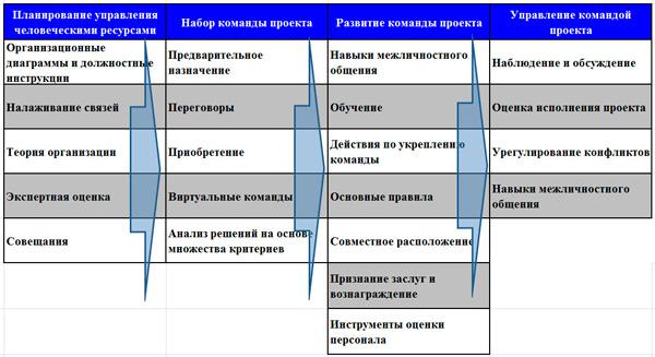 динамика процессов СУП в проектах