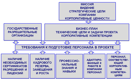 формирование системы развития персонала