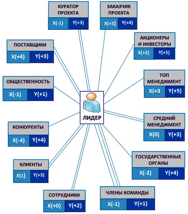 карта заинтересованных групп