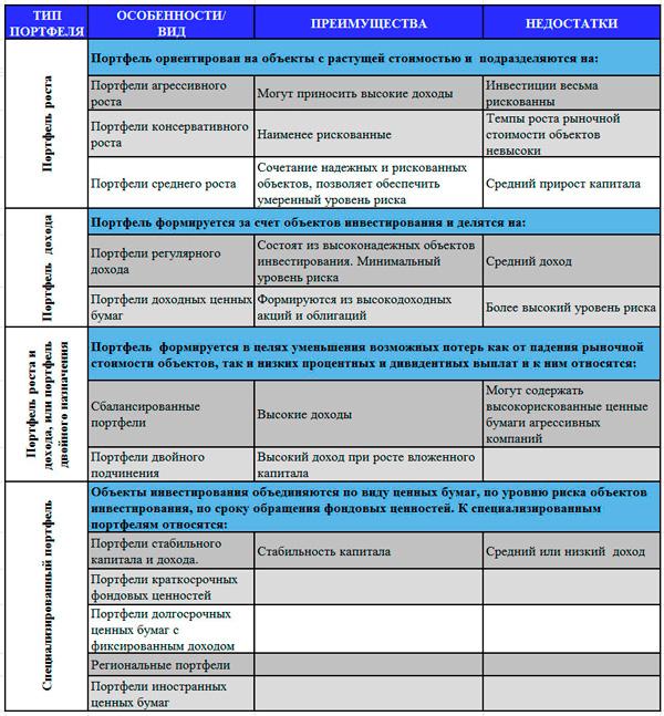 классификация по важности целей