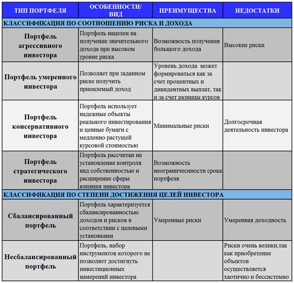 классификация портфелей по соотношению риска и доходности