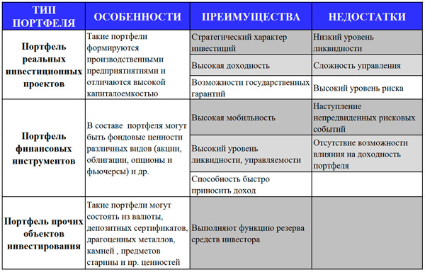 классификация портфелей