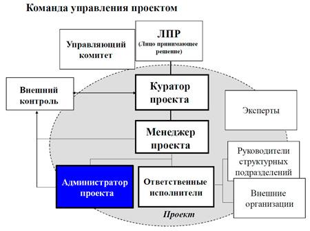 место администратора в проекте