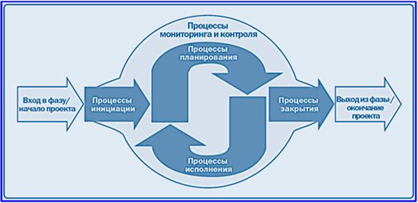 место мониторинга и контроля в управлении проектом