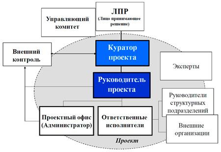 место PM среди участников проекта