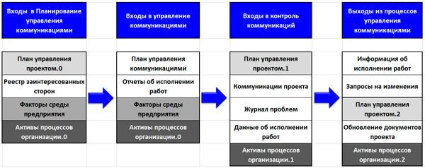модель динамики входов и выходов коммуникации
