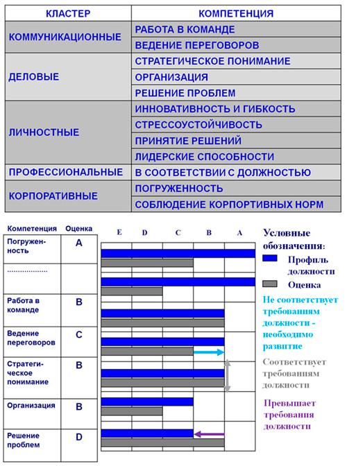 модель оценки компетенции команды проекта
