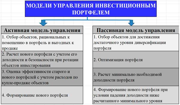 модели управления инвестиционным портфелем