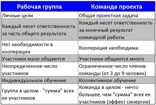 отличия команды проекта от рабочей группы