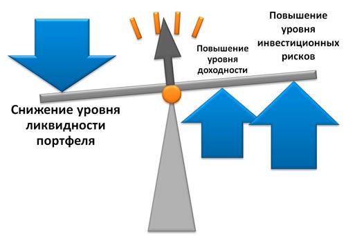 показатели инвестиционного портфеля