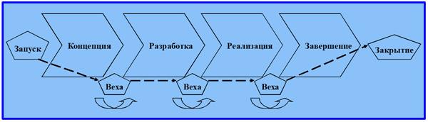 последовательность фаз ЖЦП