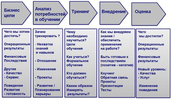 процедуры обучения персонала для проектов