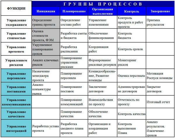 процессно-функциональная модель проекта